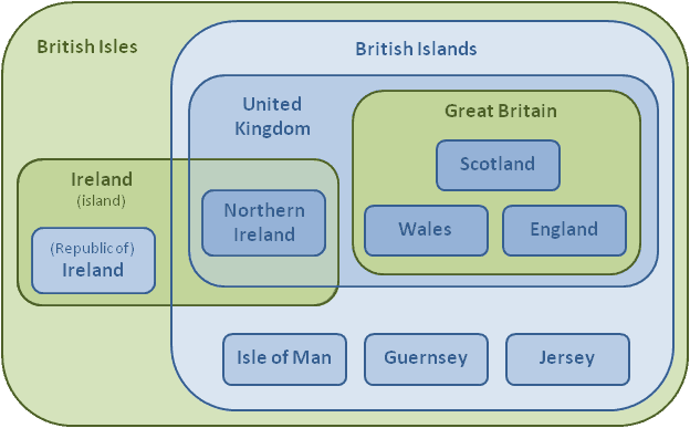 British_Isles_Euler_Diagram_12