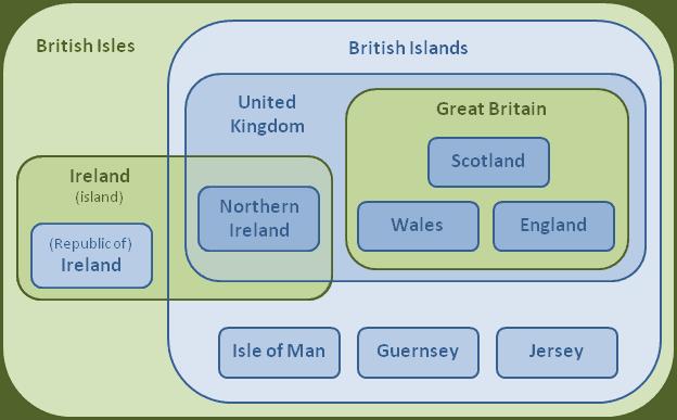 British_Isles_Euler_Diagram_12