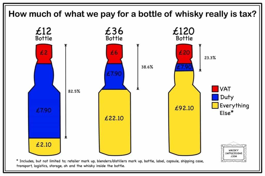 whisky duty