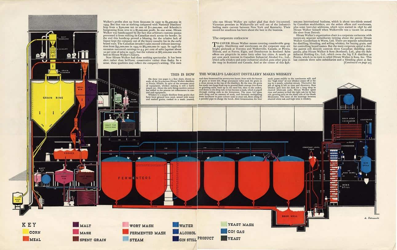 The Distillery Graphic Design